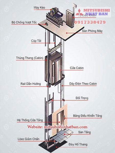 bộ phận một chiếc thang máy