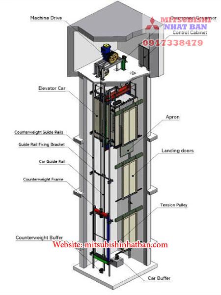 cấu tạo giảm chấn thang máy